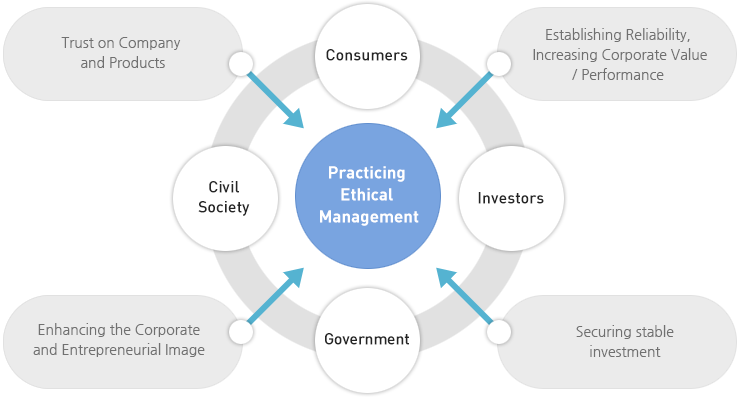 case 10b 5 ethics and the manager Law& ethics 4-1 select two of the scenarios below and explain the best solution include comments related to any ethical issues that arise to support your answer, you should try to locate at least one case that has been decided on the issue or one that is currently pending.